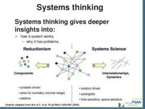 System thinking 2